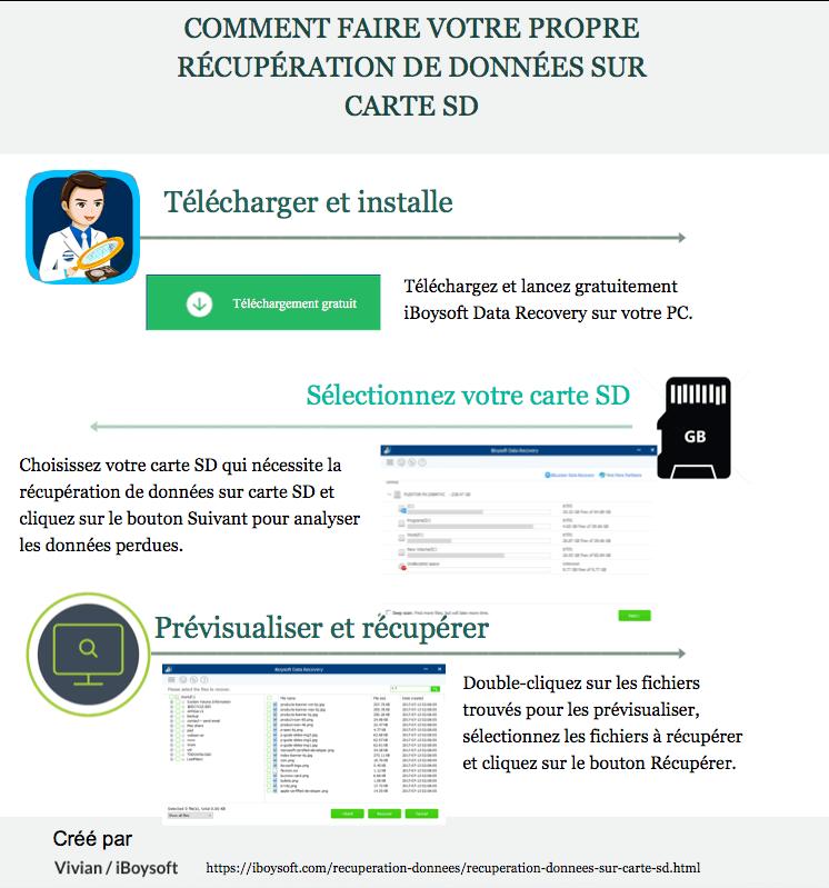 Comment Recuperer Les Donnees D Une Carte Sd Sous Windows Mac