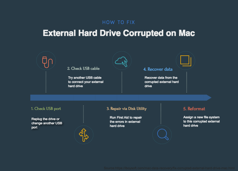 Fix corrupted external hard drive on Mac