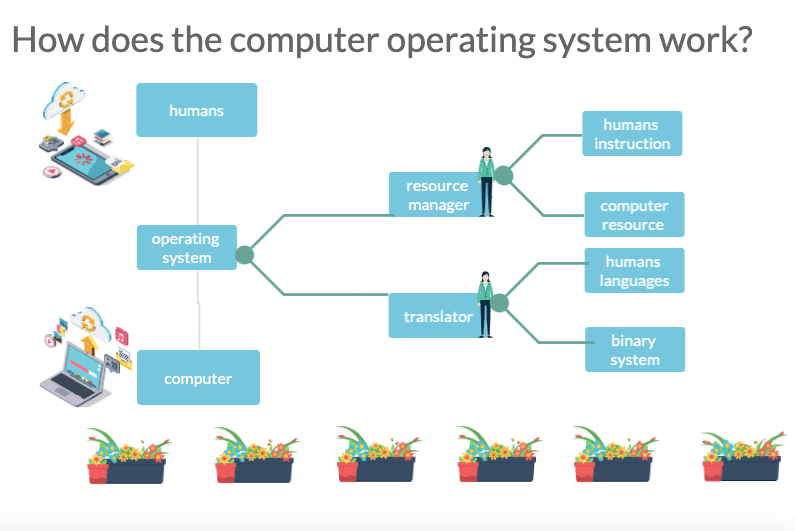 how does computer operating system work