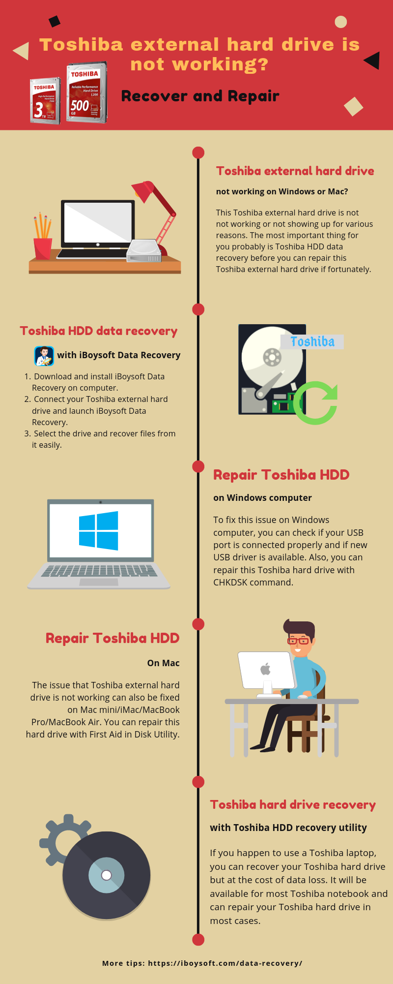 infographic about how to recover and repair a Toshiba external hard drive
