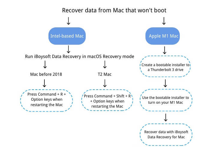 Mac Internet Recovery Mode